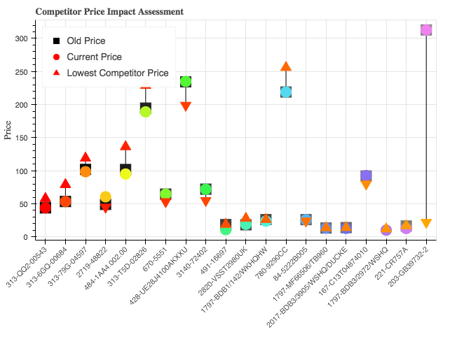 Competitoer Price Impact Assessment.png