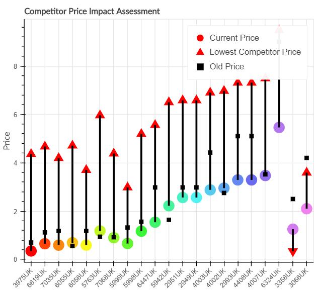 Competitors' Price Impact Assessment