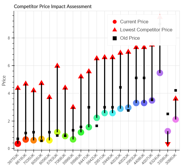 Competitors' Price Impact Assessment